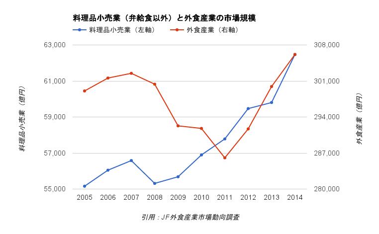 パン屋さん業界の市場規模推移