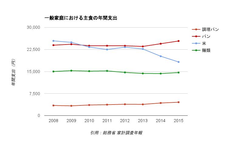 一般家庭における関連支出の推移