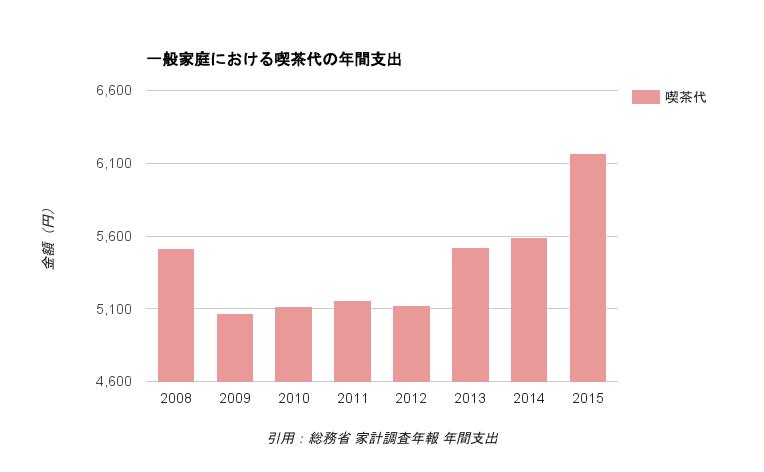 一般家庭における喫茶代の年間支出推移