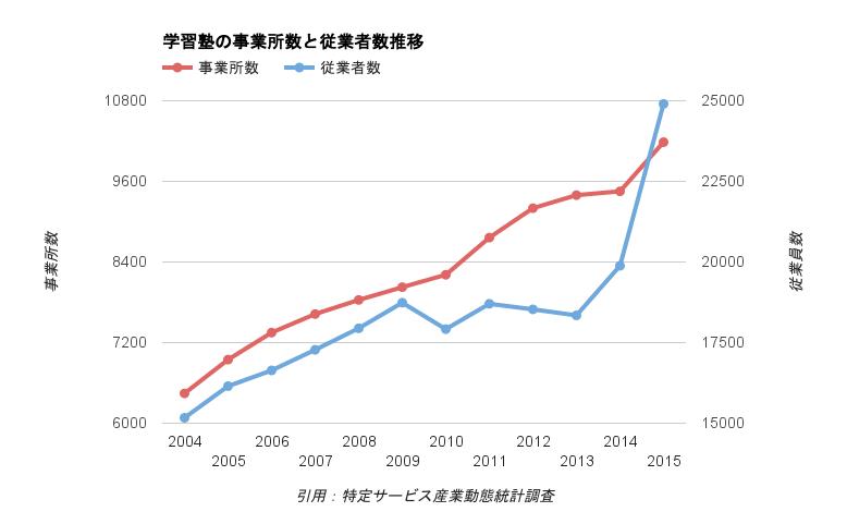 学習塾の事業所数と従業員数の推移
