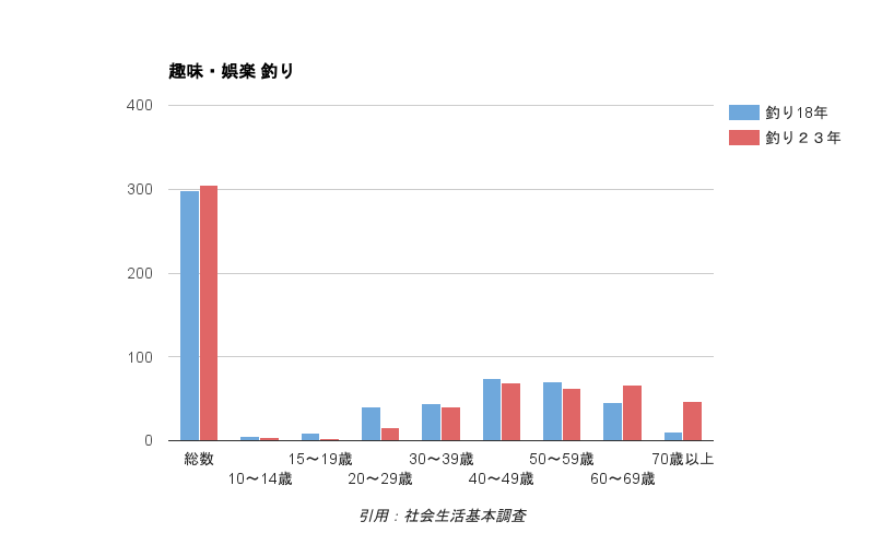 一般家庭における宗教関連の年間支出額推移