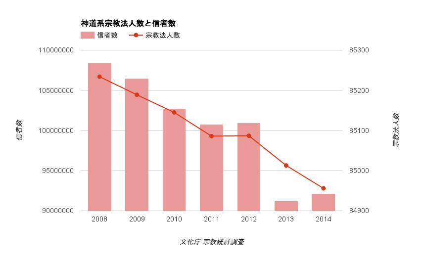 神社の信者数と事業所数推移