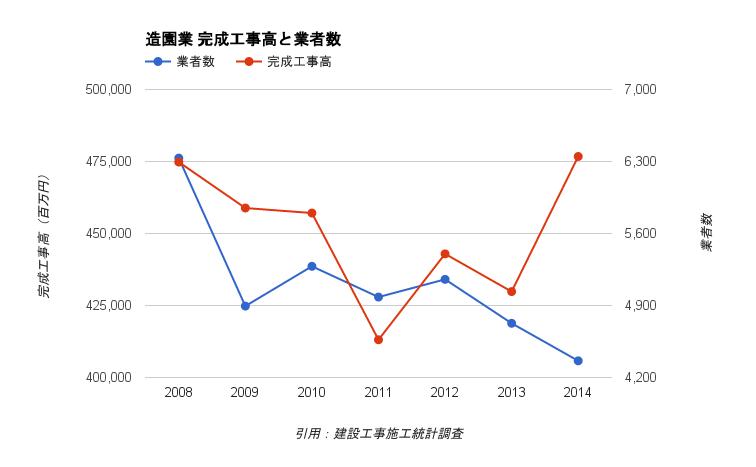 造園会社業界の工事高と業者数の推移