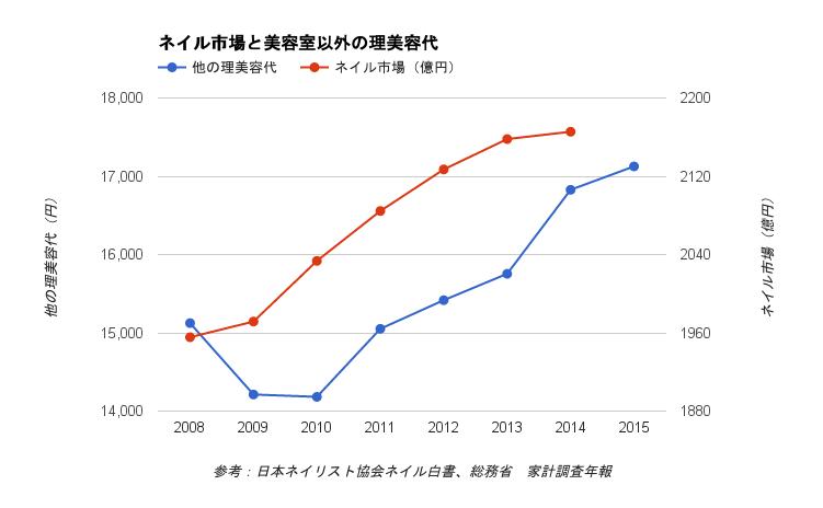 ネイルサロン市場の傾向と利用料金の推移