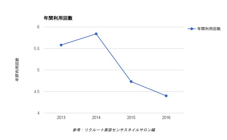 ネイルサロンの利用回数の推移