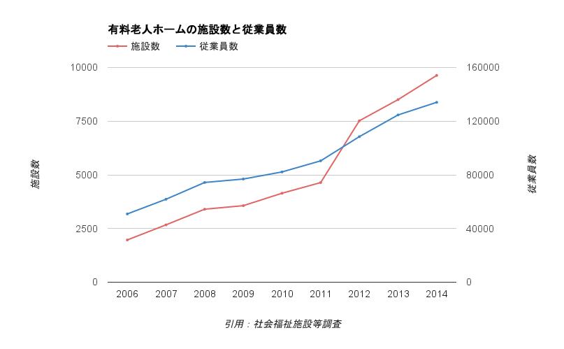 老人ホーム・介護施設の事業所数と従業員数の推移