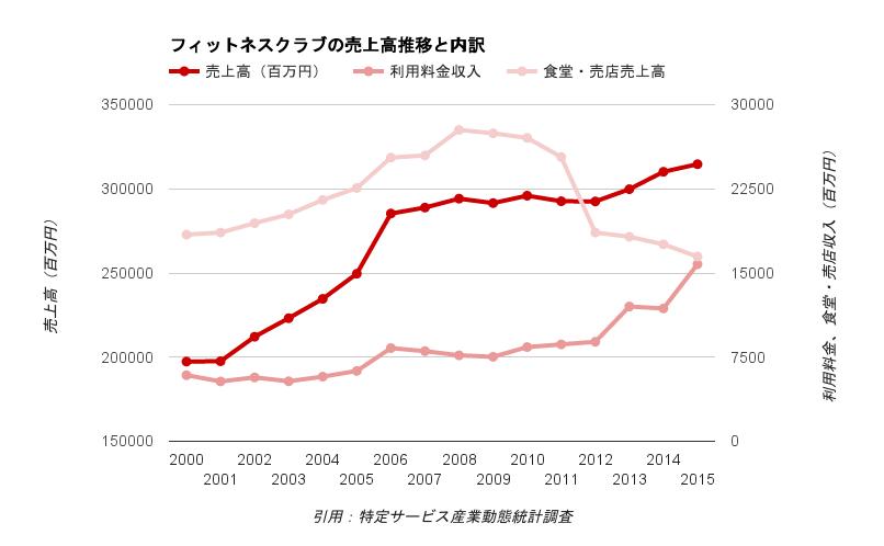 スポーツ・フィットネスクラブ業界の売上高推移