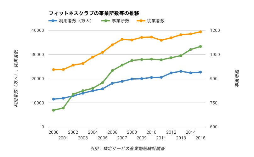 スポーツ・フィットネスクラブ業界の利用者・事業所・従業員数の推移