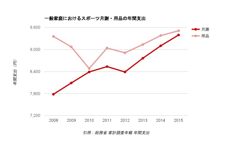 一般家庭におけるスポーツ関連支出の推移